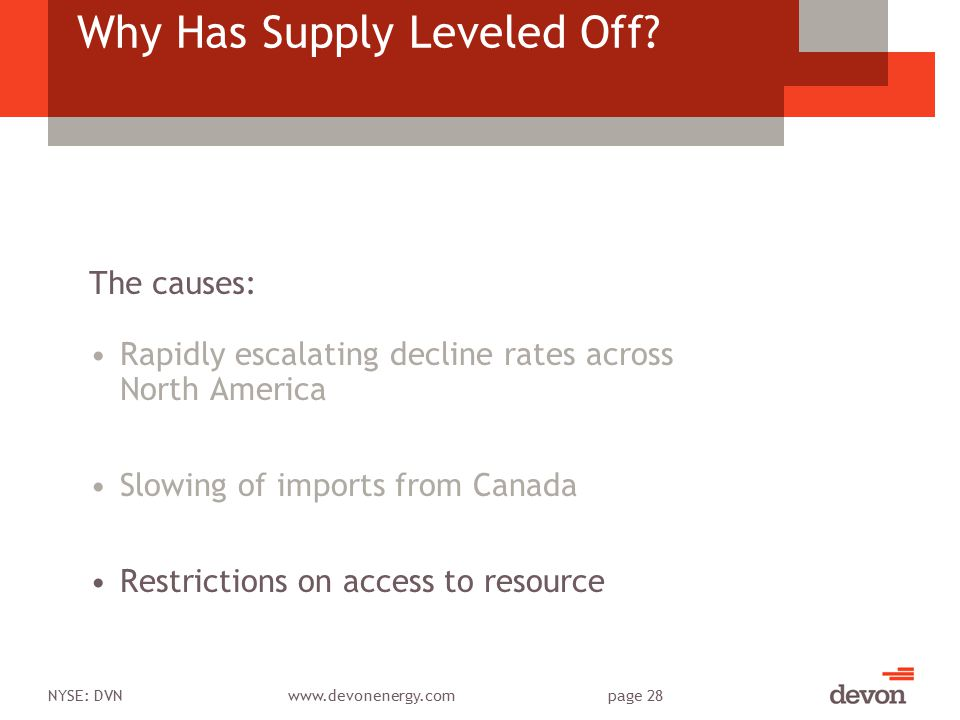 NYSE: DVNwww.devonenergy.compage 28 Why Has Supply Leveled Off? Rapidly escalating decline rates across North America Slowing of imports from Canada R
