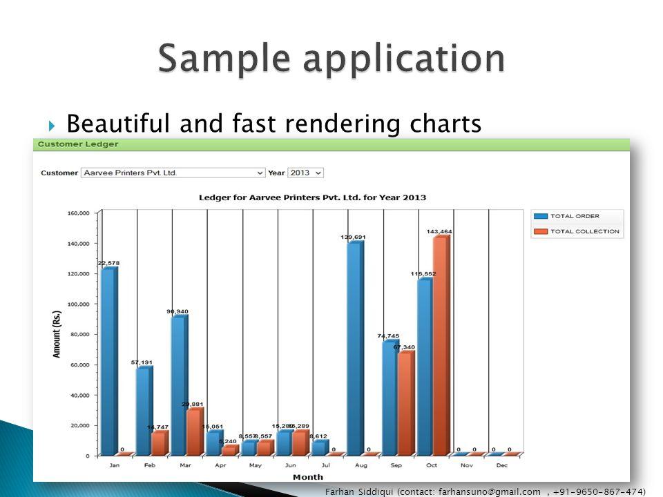 Beautiful and fast rendering charts Farhan Siddiqui (contact: farhansuno@gmail.com, +91-9650-867-474)