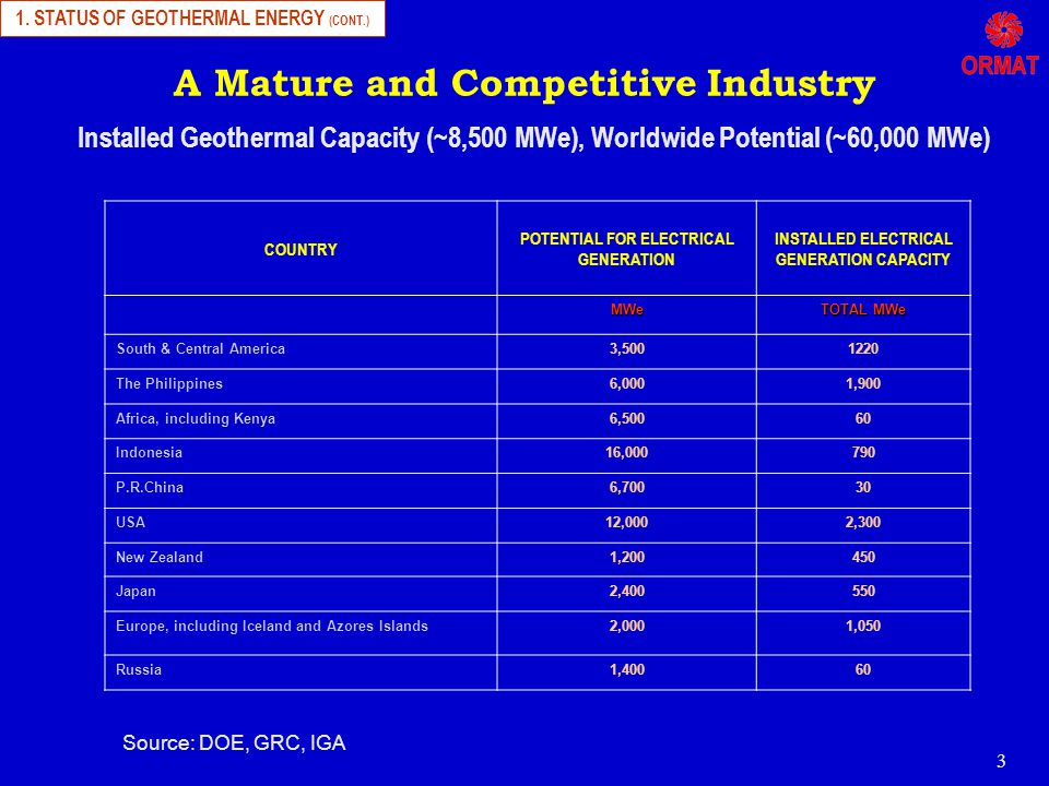 3 A Mature and Competitive Industry COUNTRY POTENTIAL FOR ELECTRICAL GENERATION INSTALLED ELECTRICAL GENERATION CAPACITY MWe TOTAL MWe South & Central America3,5001220 The Philippines6,0001,900 Africa, including Kenya6,50060 Indonesia16,000790 P.R.China6,70030 USA12,0002,300 New Zealand1,200450 Japan2,400550 Europe, including Iceland and Azores Islands2,0001,050 Russia1,40060 Installed Geothermal Capacity (~8,500 MWe), Worldwide Potential (~60,000 MWe) 1.