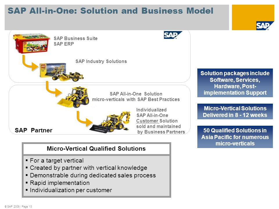 © SAP 2009 / Page 13 SAP All-in-One: Solution and Business Model  For a target vertical  Created by partner with vertical knowledge  Demonstrable during dedicated sales process  Rapid implementation  Individualization per customer Micro-Vertical Qualified Solutions Micro-Vertical Solutions Delivered in 8 - 12 weeks Solution packages include Software, Services, Hardware, Post- implementation Support 50 Qualified Solutions in Asia Pacific for numerous micro-verticals SAP Business Suite SAP ERP SAP Industry Solutions Individualized SAP All-in-One Customer Solution sold and maintained by Business Partners SAP All-in-One Solution micro-verticals with SAP Best Practices SAP Partner