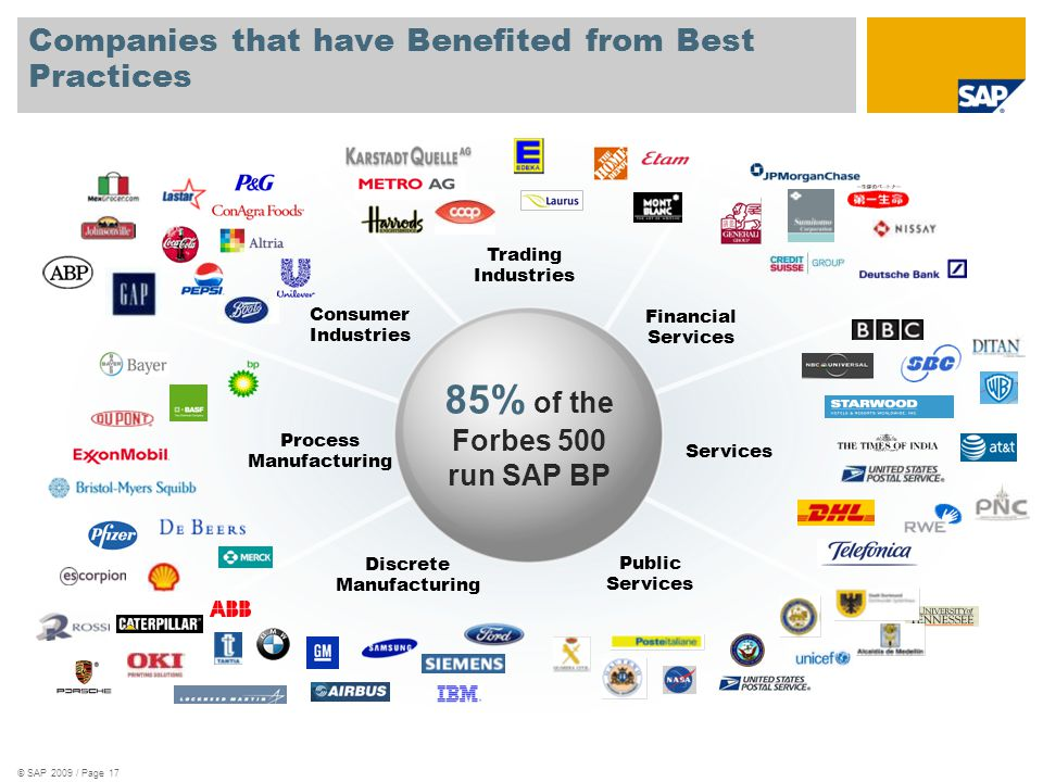 © SAP 2009 / Page 17 Services Consumer Industries Trading Industries Financial Services Process Manufacturing Discrete Manufacturing Public Services 85% of the Forbes 500 run SAP BP Companies that have Benefited from Best Practices