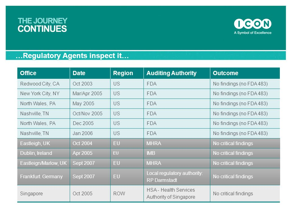 OfficeDateRegionAuditing AuthorityOutcome Redwood City, CAOct 2003USFDANo findings (no FDA 483) New York City, NYMar/Apr 2005USFDANo findings (no FDA