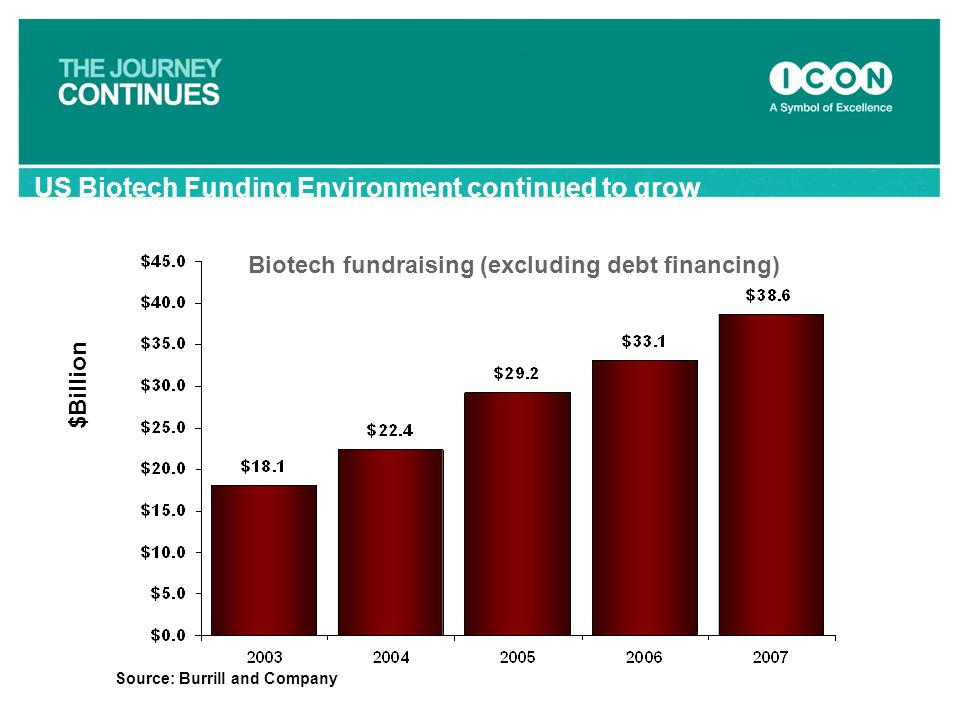$Billion Biotech fundraising (excluding debt financing) Source: Burrill and Company US Biotech Funding Environment continued to grow