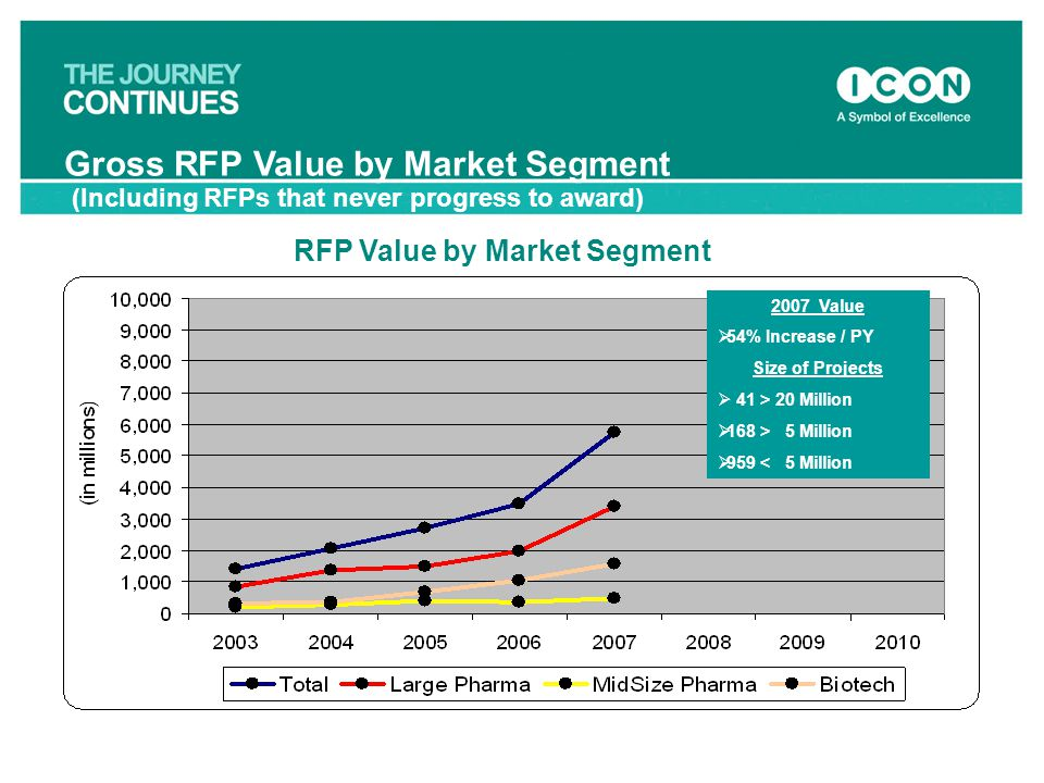 14 RFP Value by Market Segment 2007 Value  54% Increase / PY Size of Projects  41 > 20 Million  168 > 5 Million  959 < 5 Million Gross RFP Value b