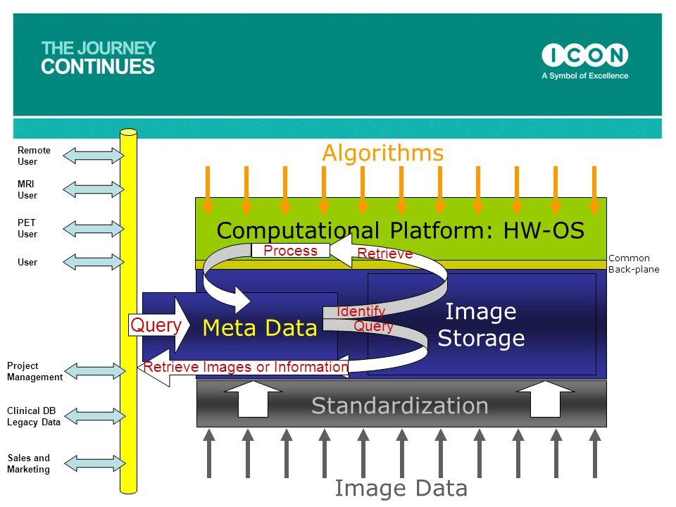Meta Data Image Storage Computational Platform: HW-OS Algorithms Image Data Standardization Common Back-plane Query Identify Retrieve Process Project