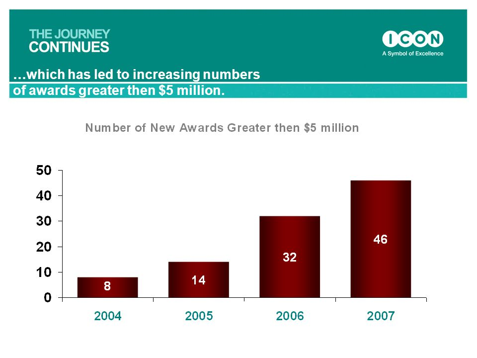 …which has led to increasing numbers of awards greater then $5 million.