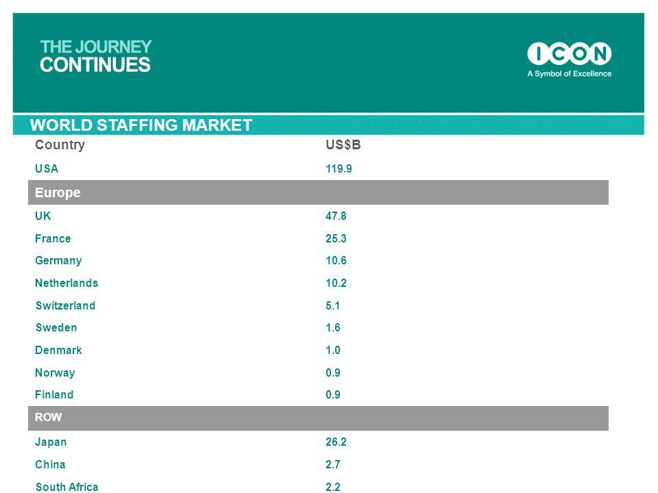 WORLD STAFFING MARKET CountryUS$B USA119.9 Europe UK47.8 France25.3 Germany10.6 Netherlands10.2 Switzerland5.1 Sweden1.6 Denmark1.0 Norway0.9 Finland0