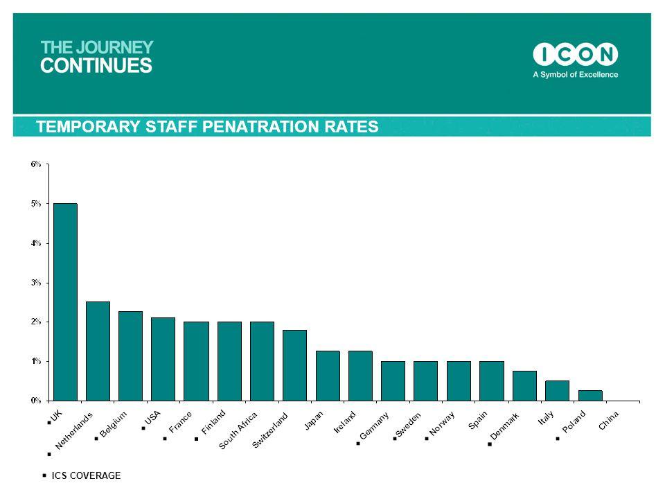 TEMPORARY STAFF PENATRATION RATES ICS COVERAGE
