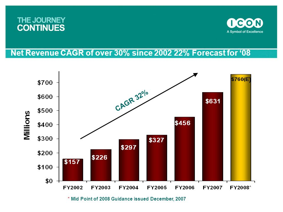 CAGR 32% * Mid Point of 2008 Guidance issued December, 2007 Net Revenue CAGR of over 30% since 2002 22% Forecast for '08