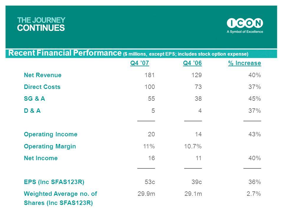 Q4 '07Q4 '06% Increase Net Revenue18112940% Direct Costs1007337% SG & A553845% D & A5437% _____ Operating Income201443% Operating Margin11%10.7% Net I