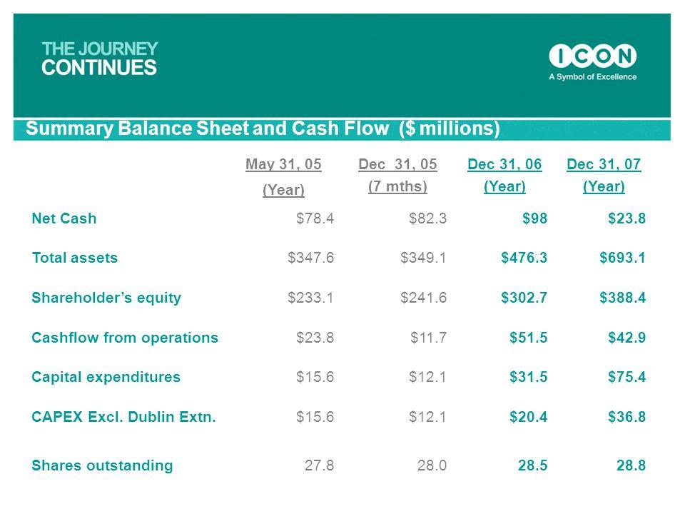May 31, 05 (Year) Dec 31, 05 (7 mths) Dec 31, 06 (Year) Dec 31, 07 (Year) Net Cash$78.4$82.3$98$23.8 Total assets$347.6$349.1$476.3$693.1 Shareholder'