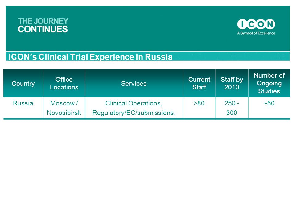 ICON's Clinical Trial Experience in Russia Country Office Locations Services Current Staff Staff by 2010 Number of Ongoing Studies RussiaMoscow / Novo