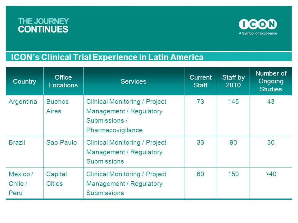 ICON's Clinical Trial Experience in Latin America Country Office Locations Services Current Staff Staff by 2010 Number of Ongoing Studies Argentina Bu