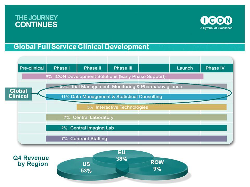 Global Full Service Clinical Development US 53% EU 38% ROW 9% Q4 Revenue by Region Global Clinical