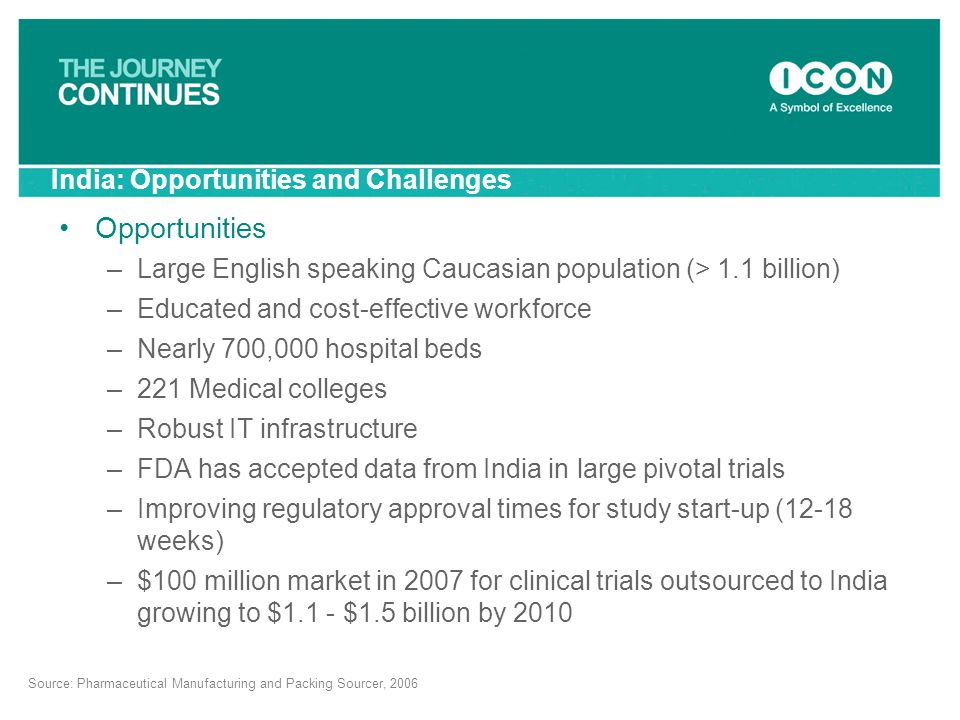 India: Opportunities and Challenges Opportunities –Large English speaking Caucasian population (> 1.1 billion) –Educated and cost-effective workforce