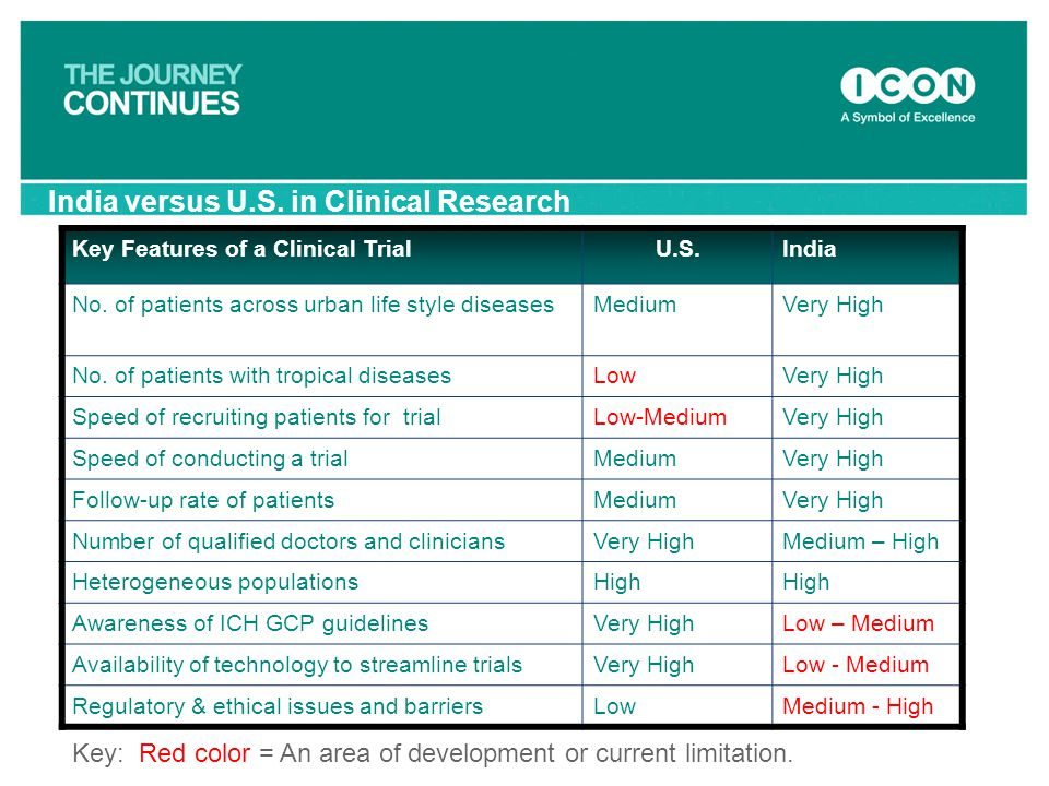 India versus U.S. in Clinical Research Key Features of a Clinical TrialU.S.India No. of patients across urban life style diseasesMediumVery High No. o