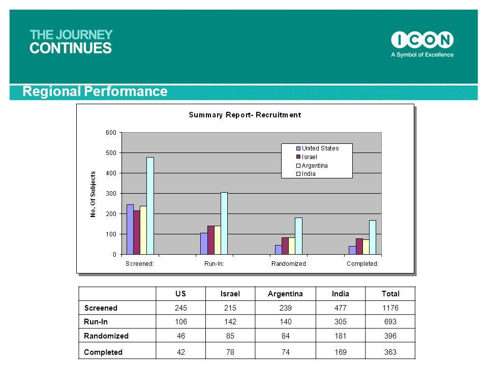 Regional Performance USIsraelArgentinaIndiaTotal Screened2452152394771176 Run-In106142140305693 Randomized468584181396 Completed427874169363