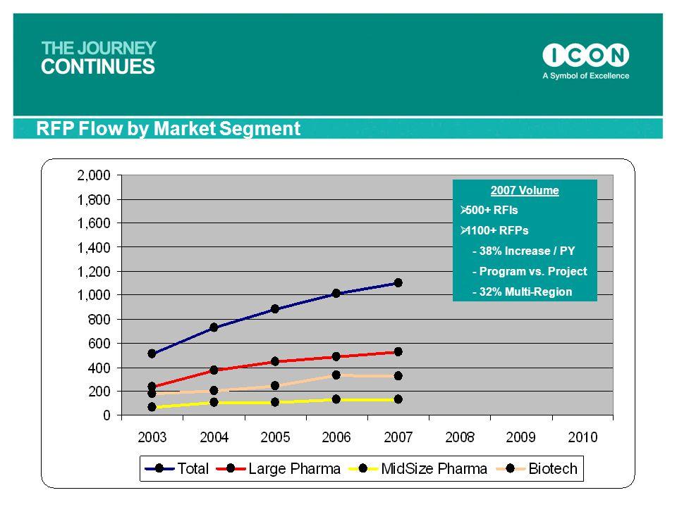 66 RFP Flow by Market Segment 2007 Volume  500+ RFIs  1100+ RFPs - 38% Increase / PY - Program vs. Project - 32% Multi-Region
