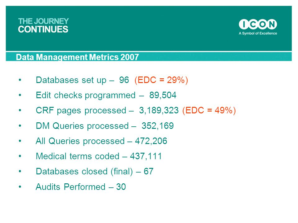Databases set up – 96 (EDC = 29%) Edit checks programmed – 89,504 CRF pages processed – 3,189,323 (EDC = 49%) DM Queries processed – 352,169 All Queri