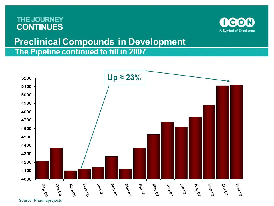 Source: Pharmaprojects Up ≈ 23% The Pipeline continued to fill in 2007 Preclinical Compounds in Development