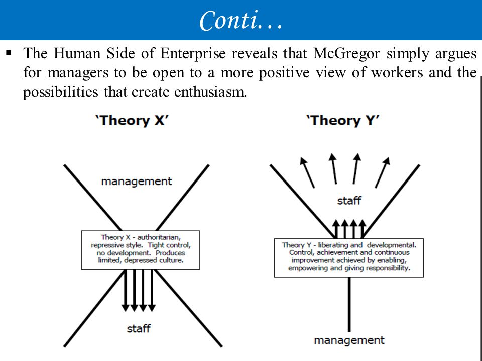 Difference between theory X and Y THEORY – XTHEORY – Y LAZY, Avoids the workAmbitious and self motivator Requires close supervisionNo supervision required Span of control is neededSelf control and self directed Show little ambitionEnjoy the responsibility Cannot solve the problem easilyAbility to solve the problem Shows the negative view of employeesShows the positive view of employees