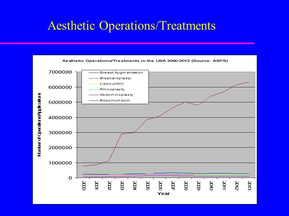 Operations versus Minimal invasive Treatments