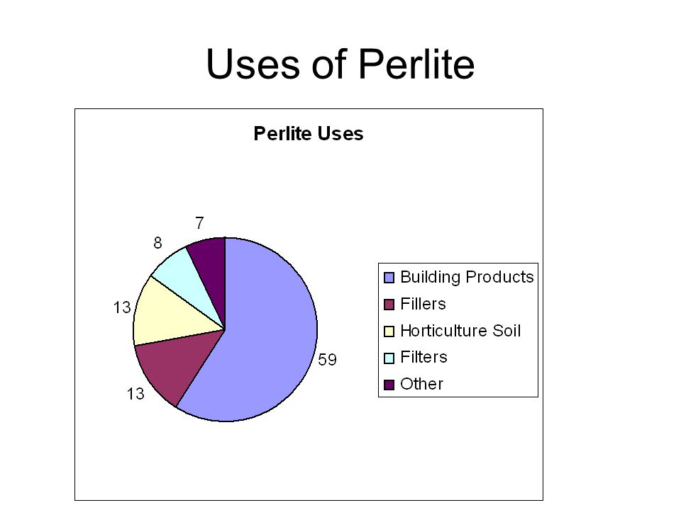 Uses of Perlite