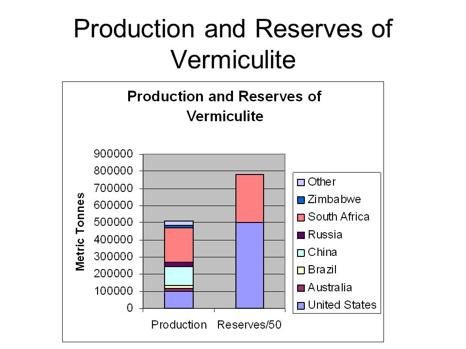 Production and Reserves of Vermiculite