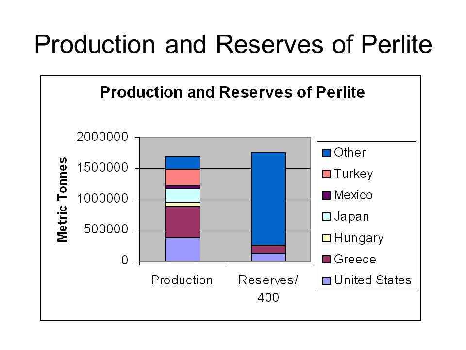 Production and Reserves of Perlite