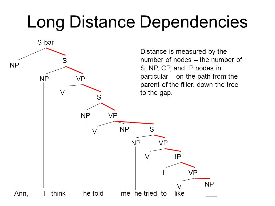 Long Distance Dependencies S NPVP V S NPVP V NPS VP VIP I VP V NP S-bar NP Distance is measured by the number of nodes – the number of S, NP, CP, and