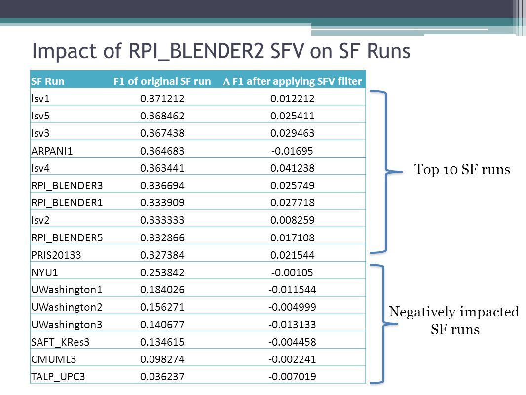 Impact of RPI_BLENDER2 SFV on SF Runs SF RunF1 of original SF run  F1 after applying SFV filter lsv10.3712120.012212 lsv50.3684620.025411 lsv30.3674380.029463 ARPANI10.364683-0.01695 lsv40.3634410.041238 RPI_BLENDER30.3366940.025749 RPI_BLENDER10.3339090.027718 lsv20.3333330.008259 RPI_BLENDER50.3328660.017108 PRIS201330.3273840.021544 NYU10.253842-0.00105 UWashington10.184026-0.011544 UWashington20.156271-0.004999 UWashington30.140677-0.013133 SAFT_KRes30.134615-0.004458 CMUML30.098274-0.002241 TALP_UPC30.036237-0.007019 Top 10 SF runs Negatively impacted SF runs