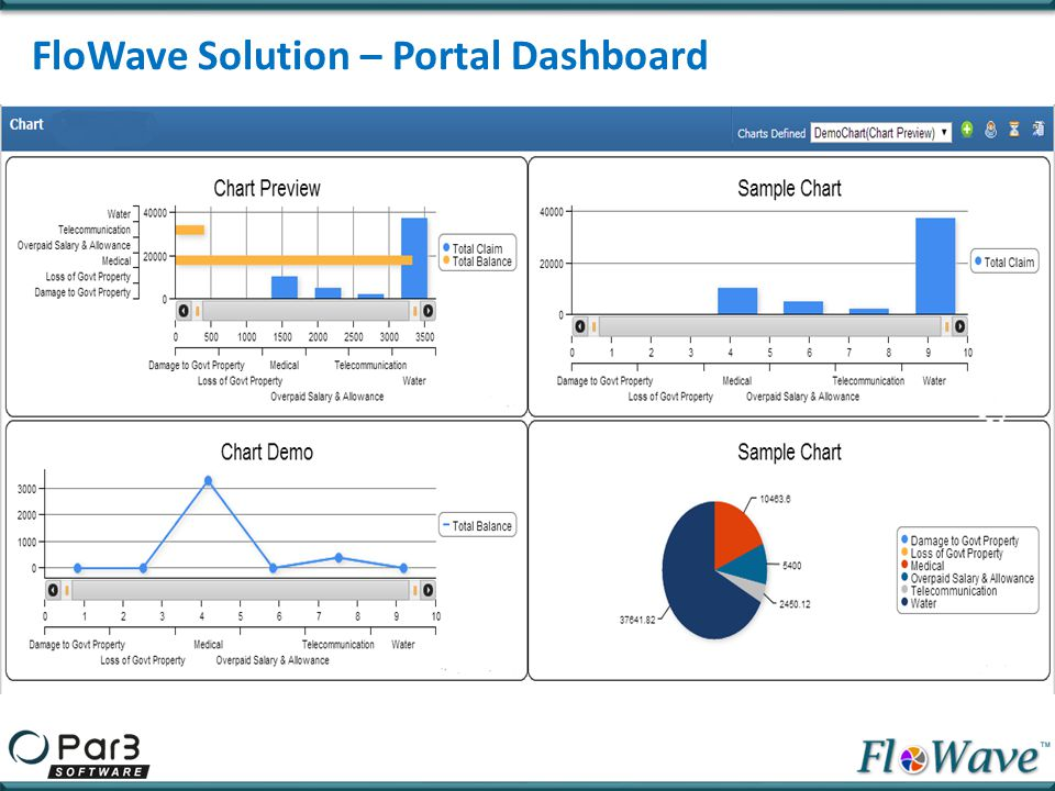 FloWave Solution – Portal Dashboard