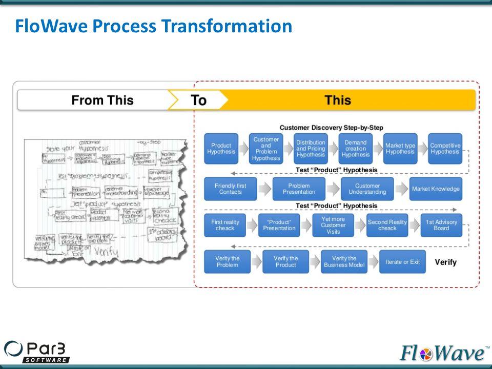 FloWave Standard Framework Delivers a number of standard built-in framework features Application Security Audit Workflow Versioning Alerts & Notification ReportsMulti Browser Support Support field level versioning.