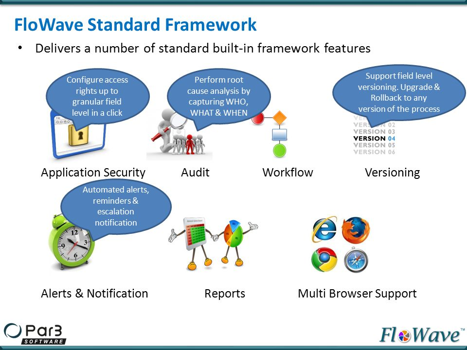 Common Central Repository Complete visibility to management Access information anytime, anywhere Respond to business changes Adopt & enforce regulatory standards Increase productivity & efficiency FloWave Benefits (Process Management)