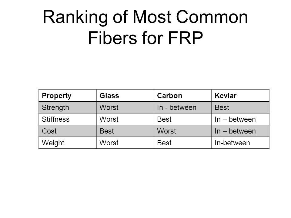 Ranking of Most Common Fibers for FRP PropertyGlassCarbonKevlar StrengthWorstIn - betweenBest StiffnessWorstBestIn – between CostBestWorstIn – between