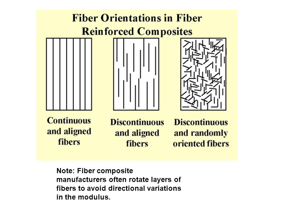 Note: Fiber composite manufacturers often rotate layers of fibers to avoid directional variations in the modulus.