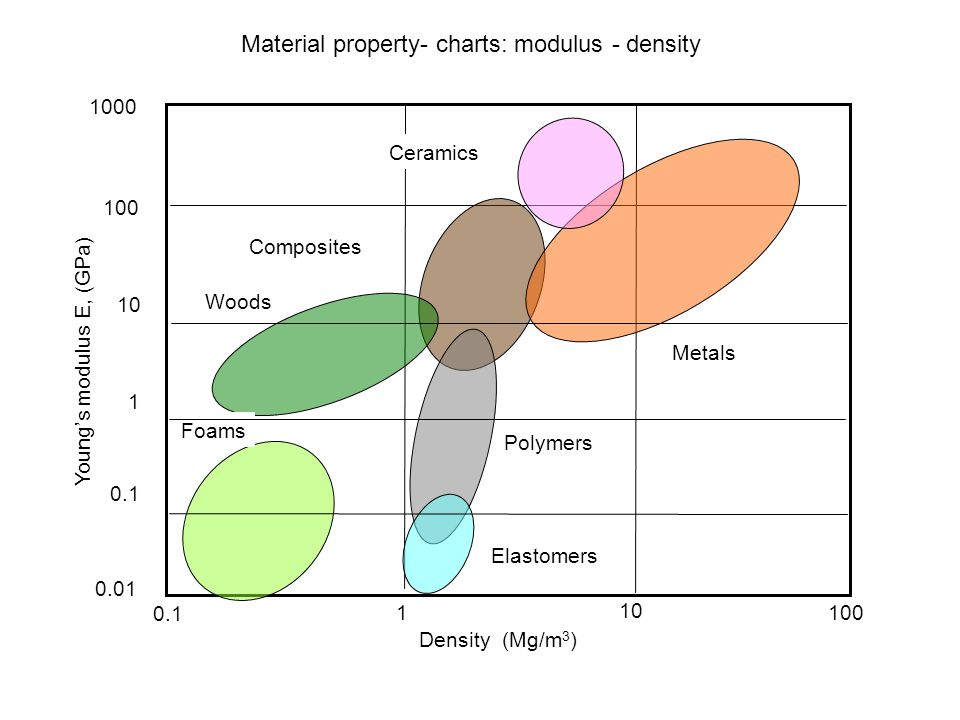 Material property- charts: modulus - density 0.1 10 1 100 Metals Polymers Elastomers Ceramics Woods Composites Foams 0.01 1000 100 0.1 1 10 Density (M