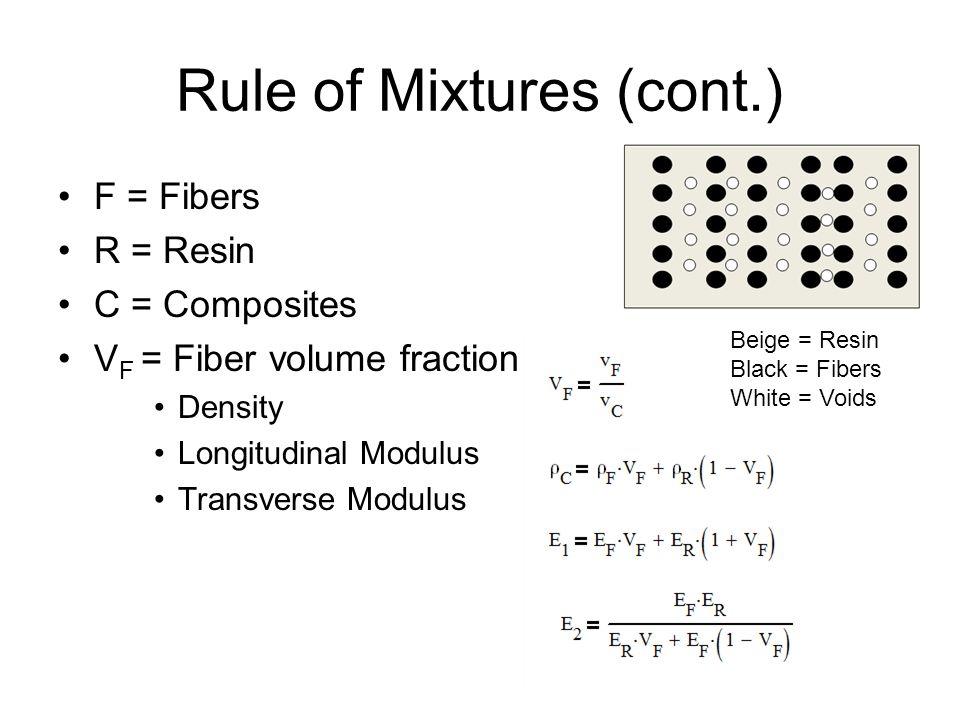 F = Fibers R = Resin C = Composites V F = Fiber volume fraction Density Longitudinal Modulus Transverse Modulus Rule of Mixtures (cont.) Beige = Resin Black = Fibers White = Voids