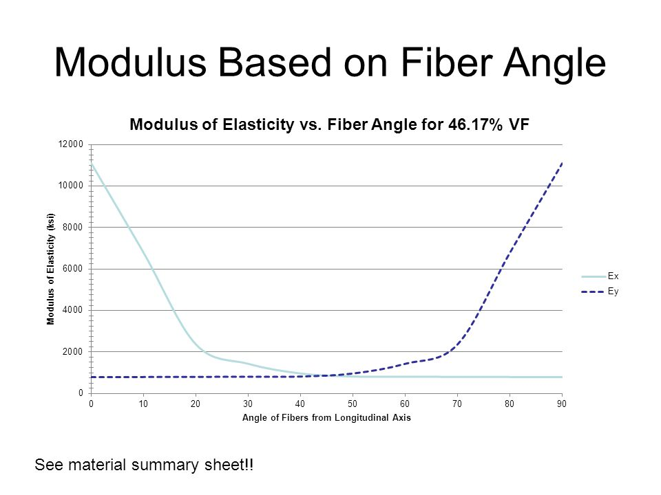Modulus Based on Fiber Angle See material summary sheet!!