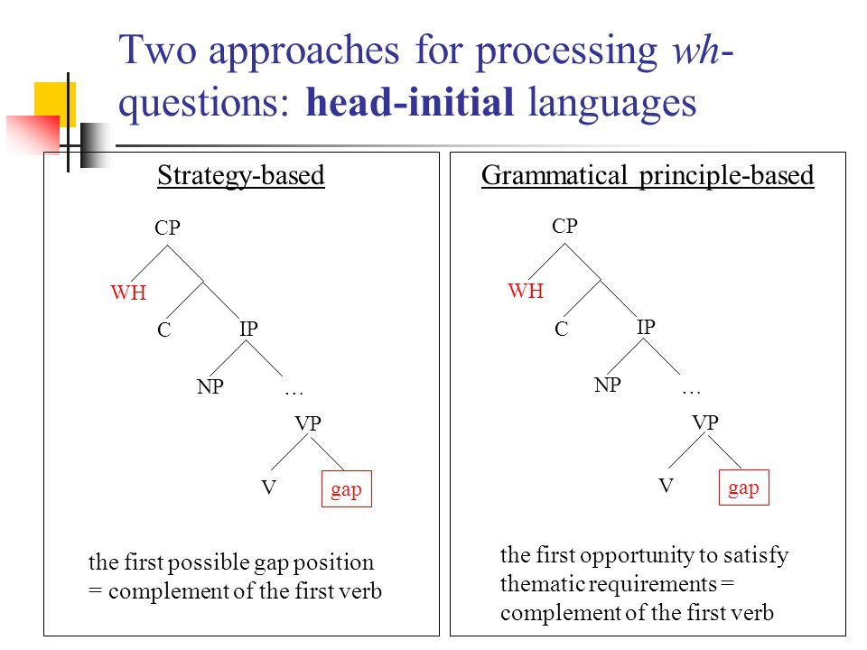 Two approaches for processing wh- questions: head-initial languages Strategy-based gap WH CP C IP VP NP V … the first possible gap position = complement of the first verb Grammatical principle-based gap WH CP C IP VP NP V … the first opportunity to satisfy thematic requirements = complement of the first verb