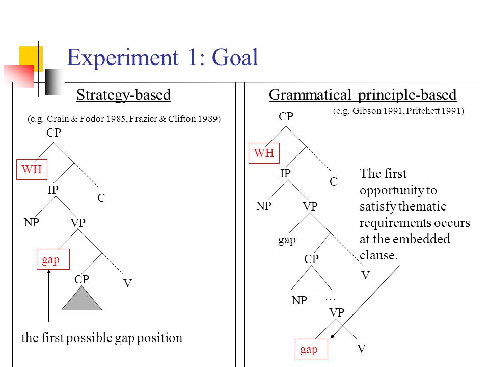 Experiment 1: Goal Strategy-based Grammatical principle-based WH C CP VP IP NP WH C V CP VP IP NP gap V CP NP VP The first opportunity to satisfy thematic requirements occurs at the embedded clause.