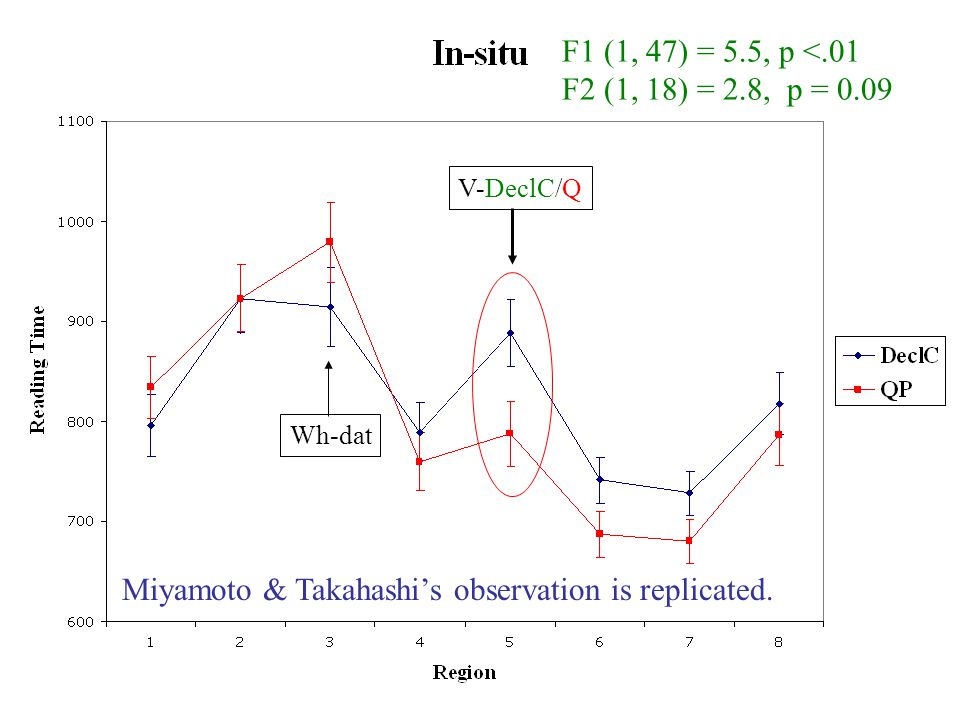 F1 (1, 47) = 5.5, p <.01 F2 (1, 18) = 2.8, p = 0.09 V-DeclC/Q Miyamoto & Takahashi's observation is replicated. Wh-dat