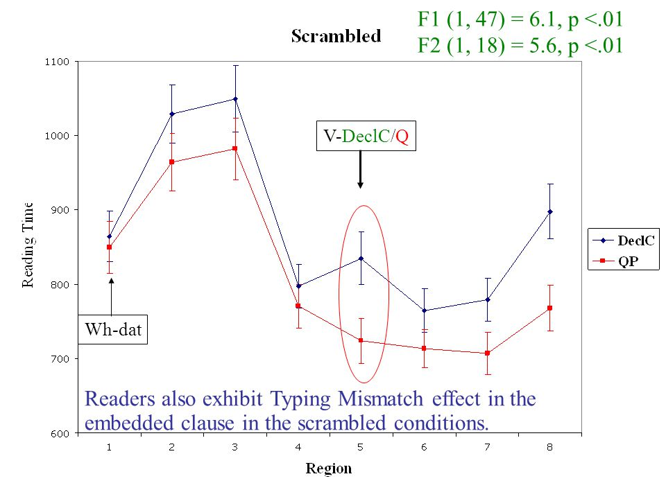 F1 (1, 47) = 6.1, p <.01 F2 (1, 18) = 5.6, p <.01 V-DeclC/Q Readers also exhibit Typing Mismatch effect in the embedded clause in the scrambled condit