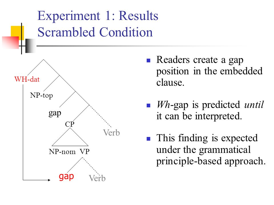 Experiment 1: Results Scrambled Condition Readers create a gap position in the embedded clause. Wh-gap is predicted until it can be interpreted. This