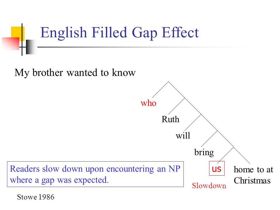 English Filled Gap Effect who Ruth will bring us My brother wanted to know home to at Christmas Slowdown Stowe 1986 Readers slow down upon encounterin