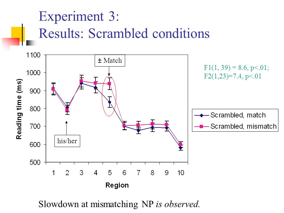 Experiment 3: Results: Scrambled conditions Slowdown at mismatching NP is observed. F1(1, 39) = 8.6, p<.01; F2(1,23)=7.4, p<.01 ± Match his/her