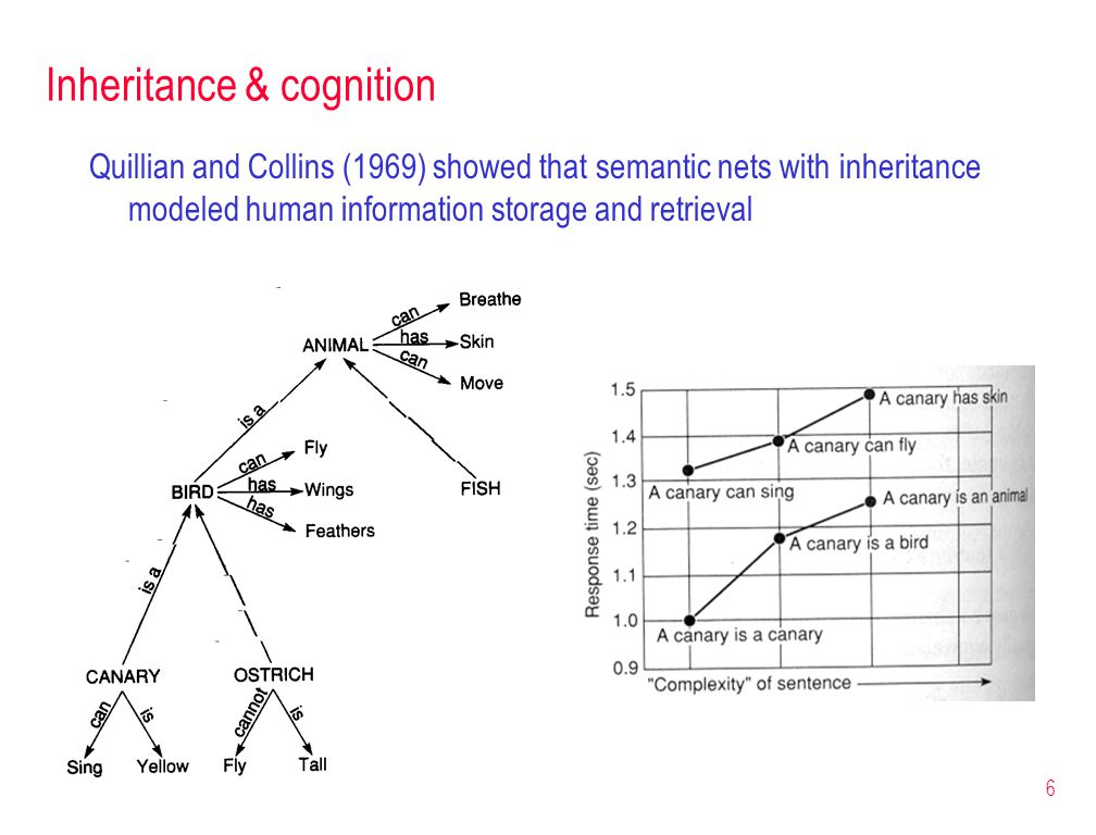 6 Inheritance & cognition Quillian and Collins (1969) showed that semantic nets with inheritance modeled human information storage and retrieval