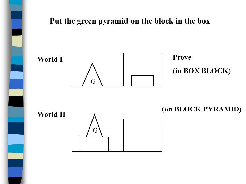 G G Put the green pyramid on the block in the box World I World II Prove (in BOX BLOCK) (on BLOCK PYRAMID)