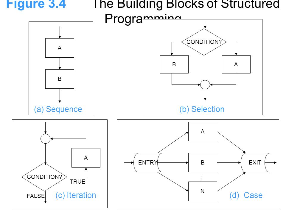 Figure 3.4The Building Blocks of Structured Programming A B (a) Sequence BA CONDITION.