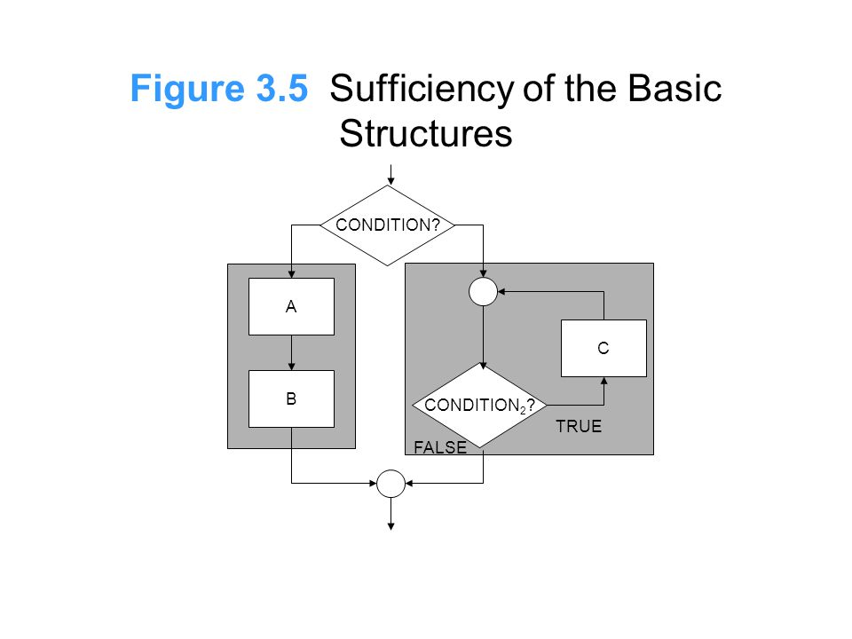 Figure 3.5 Sufficiency of the Basic Structures CONDITION? A B CONDITION 2 ? C TRUE FALSE